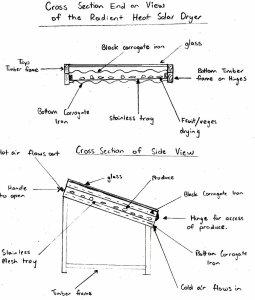 Solar drier sketch